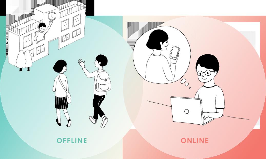 オフラインとオンライン